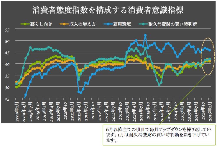消費者意識指標 2016-02-03 17.26.50