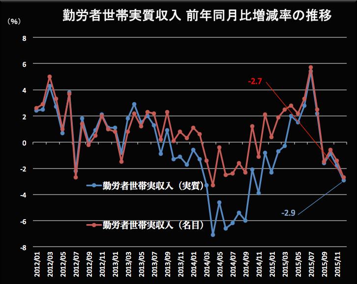 勤労者世帯の実質収入 2016-02-01 15.21.04