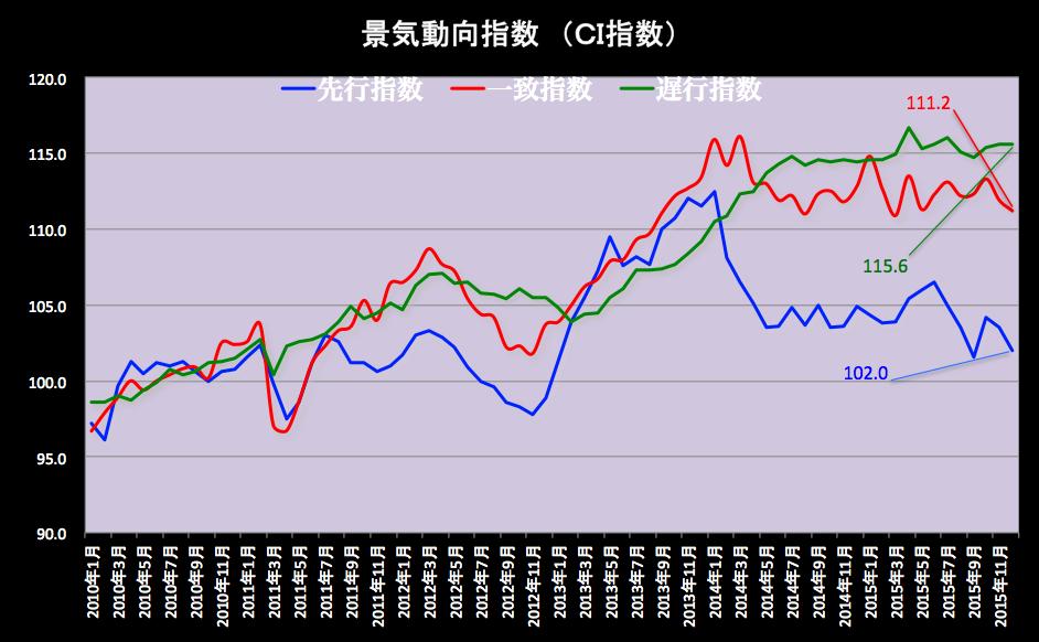 景気動向指数グラフ 2016-02-05 18.51.34