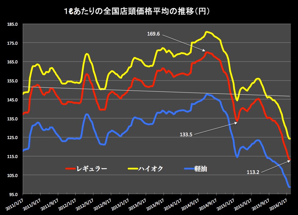 ガソリン価格グラフ 2016-02-10 16.07.33