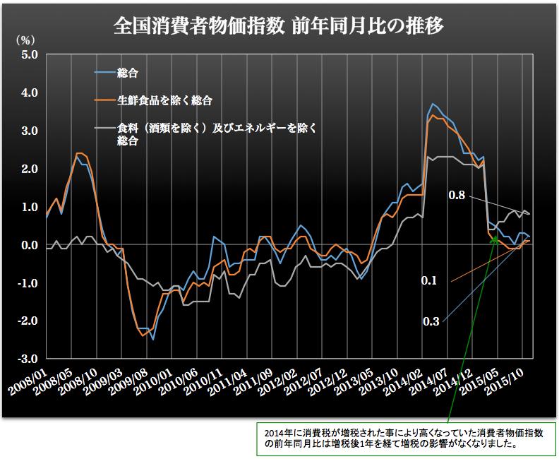 消費者物価指数 2016-02-01 14.12.24