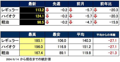 ガソリン価格表 2016-02-10 16.05.39