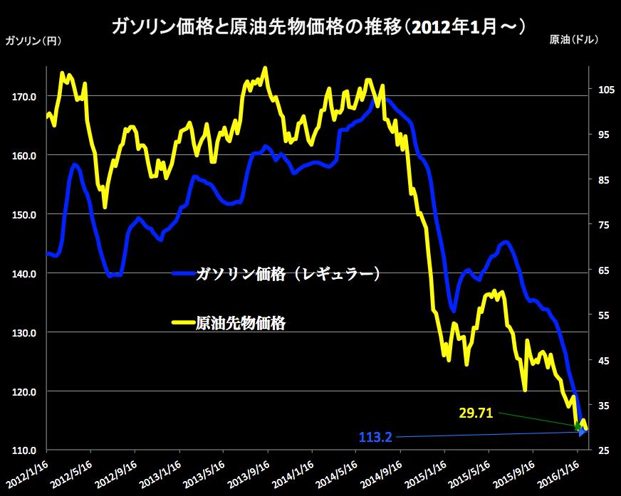 原油価格 2016-02-10 16.50.05