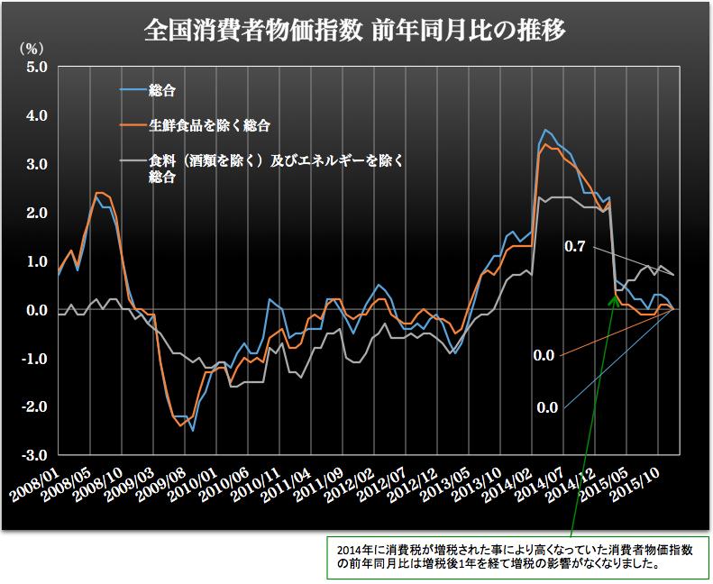 消費者物価指数 2016-02-26 12.36.57