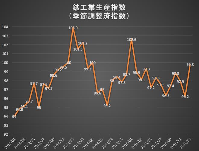 鉱工業生産指数 2016-02-29 10.23.06