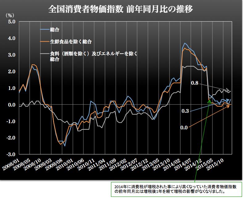 消費者物価指数 2016-03-25 11.44.49