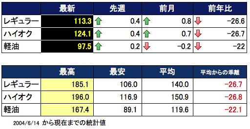 ガソリン価格表 2016-03-30 15.28.21