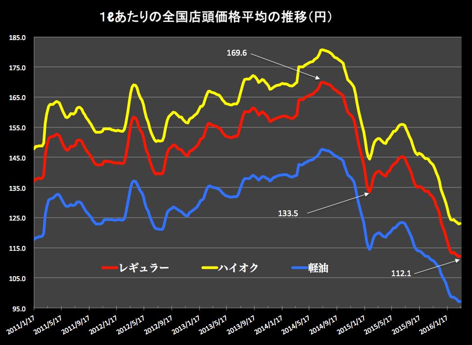 ガソリン価格グラフ 2016-03-16 16.11.18