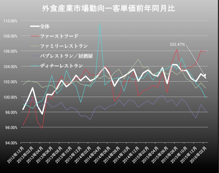 外食産業客単価 2016-03-25 16.19.13