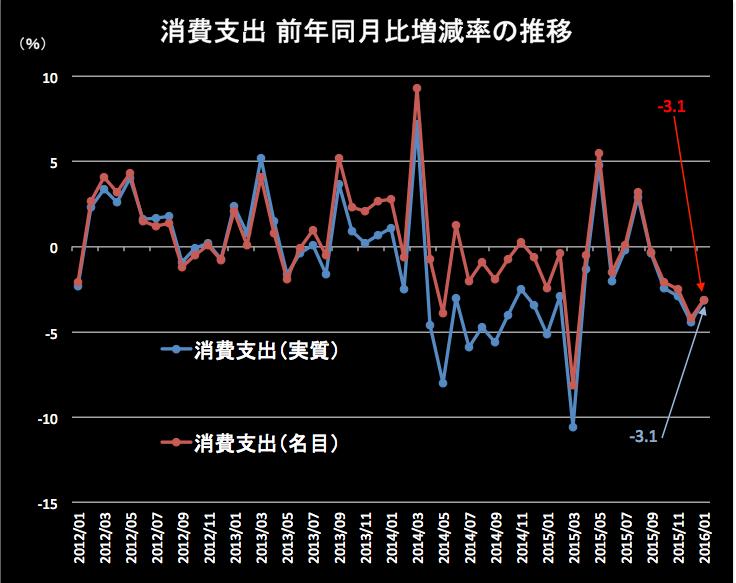 消費支出 2016-03-02 10.51.10
