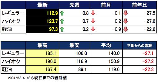 ガソリン価格表 2016-03-24 16.35.00