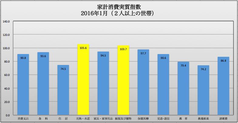 家計消費実質指数1月 2016-03-11 19.37.26