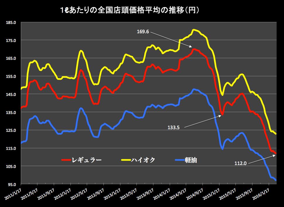 ガソリン価格グラフ2016-03-09 16.06.25
