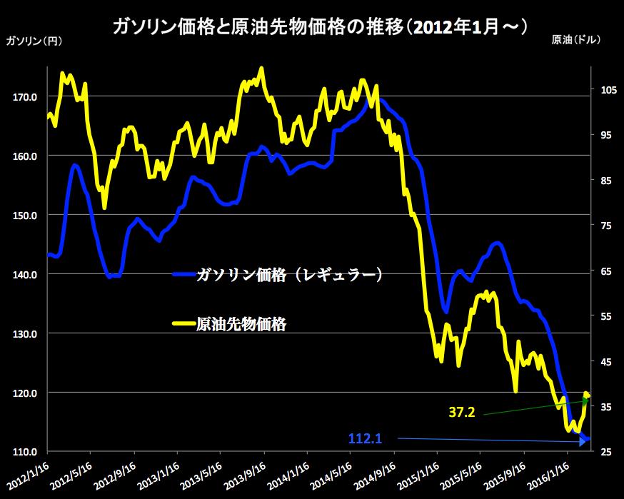 原油価格 2016-03-16 16.11.03