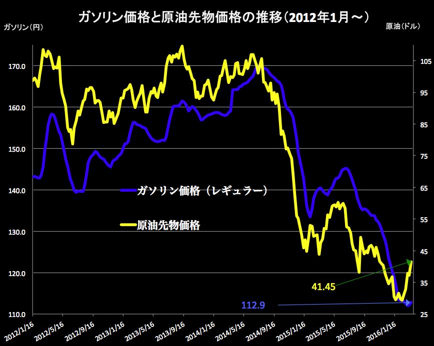 原油価格表 2016-03-24 16.35.46