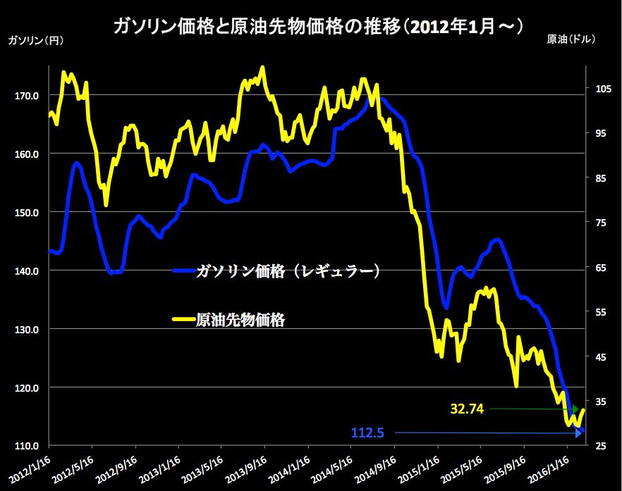 原油価格 2016-03-02 15.55.18