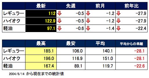 ガソリン価格表2016-03-09 16.06.50