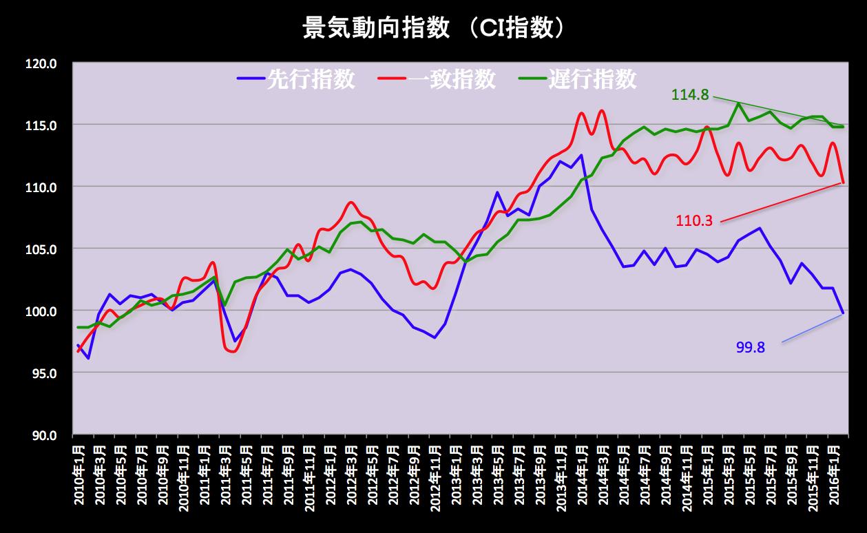 景気動向指数グラフ 2016-04-06 17.26.39