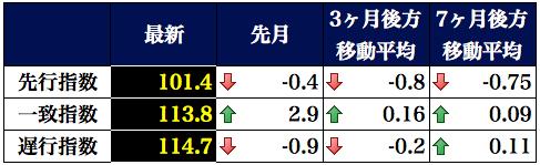 景気動向指数表2016-03-07 17.18.44