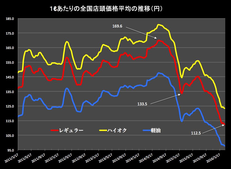 ガソリン価格グラフ 2016-03-02 15.55.37