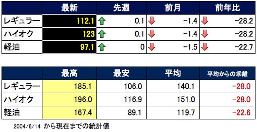 ガソリン価格表 2016-03-16 16.17.46