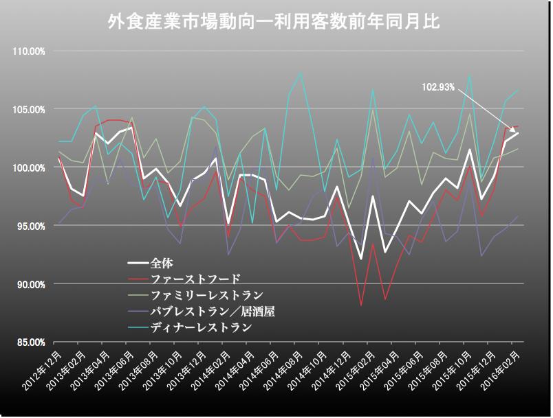 外食産業客数 2016-03-25 16.17.23