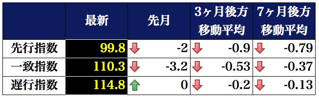 景気動向指数表 2016-04-06 17.31.07