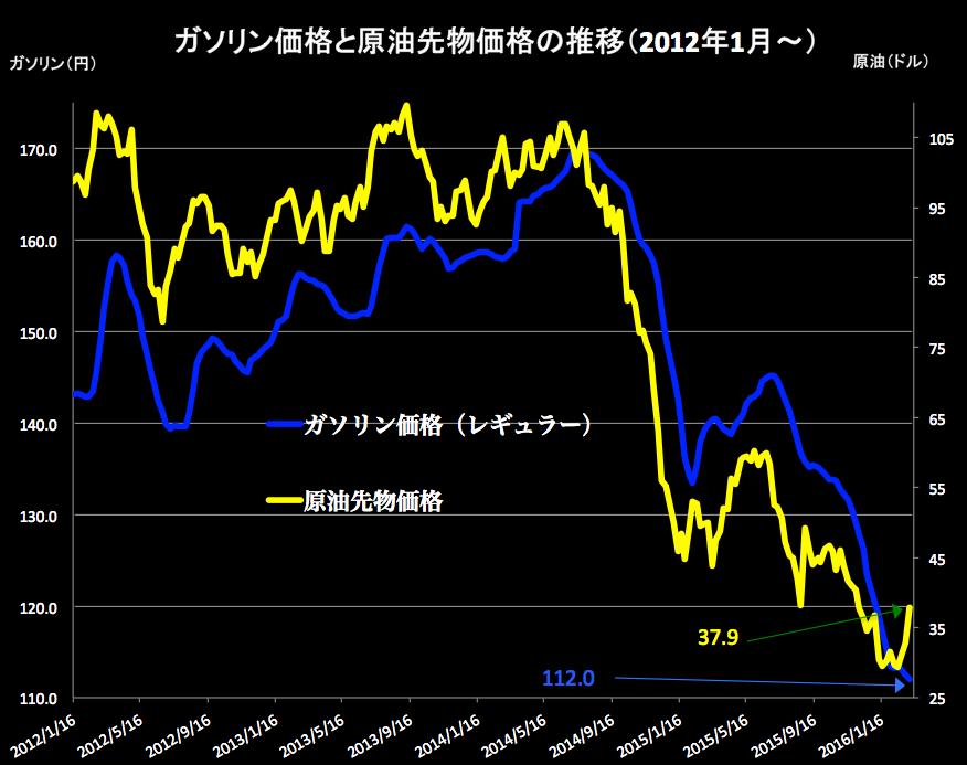 原油価格グラフ2016-03-09 16.06.37