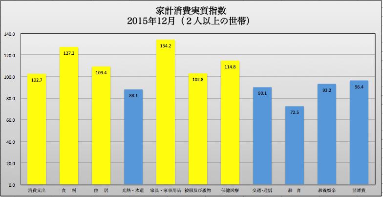 家計消費12月 2016-03-11 19.37.55