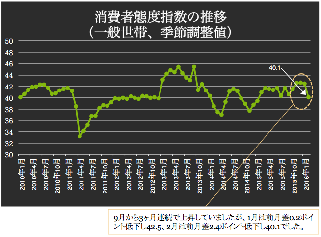 消費者態度指数 2016-03-09 18.45.18