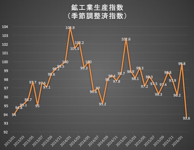 鉱工業生産指数 2016-03-30 11.30.36