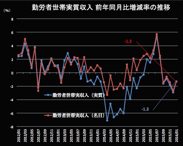 勤労者世帯の実収入 2016-03-02 10.51.26