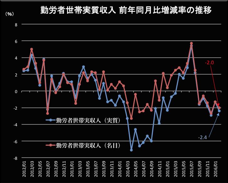 勤労者世帯の実収入 2016-03-30 10.28.14