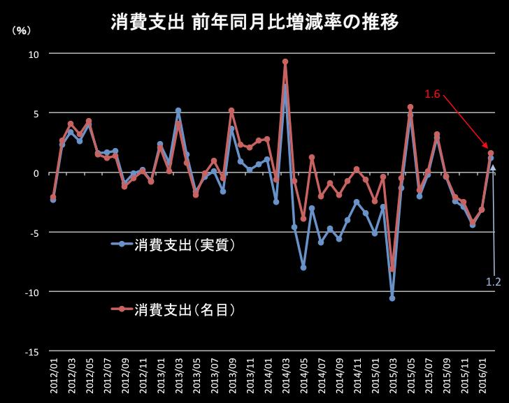 消費支出 2016-03-30 10.28.47