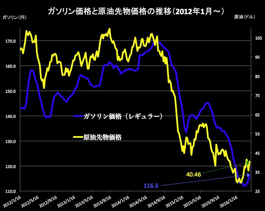 ガソリン原油グラフ 2016-04-13 15.23.59