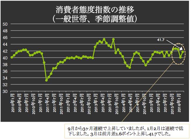 消費者態度指数の推移 2016-04-08 18.24.30