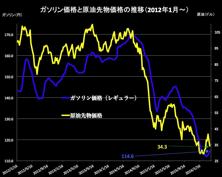 ガソリン原油グラフ2016-04-06 14.53.00