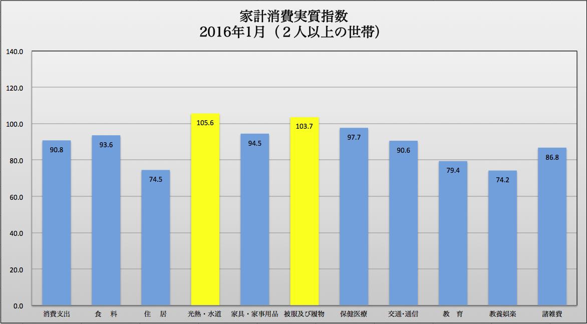 家計消費指数1月 2016-04-13 17.33.32