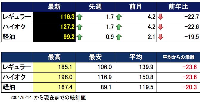 ガソリン価格表 2016-04-13 15.24.25