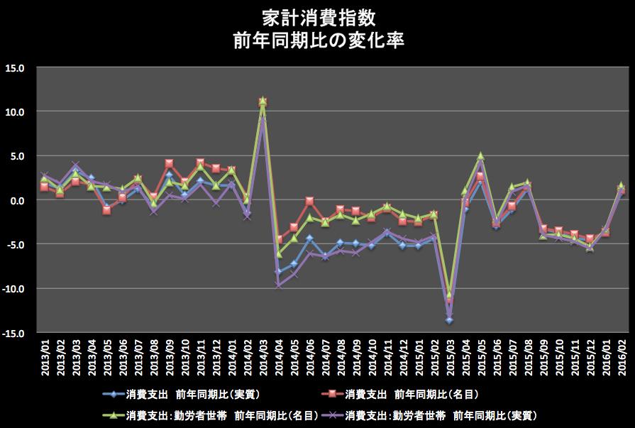 家計消費指数変化率 2016-04-13 17.36.16