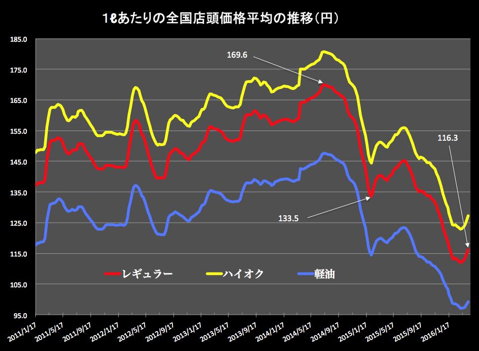 ガソリン価格グラフ2016-04-13 15.23.47