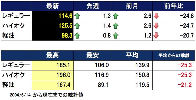 ガソリン価格表2016-04-06 15.38.40