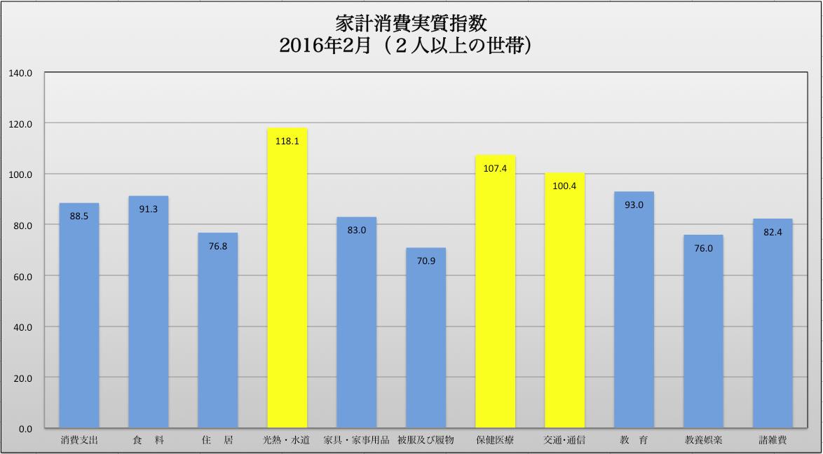 家計消費指数2月 2016-04-13 17.33.07