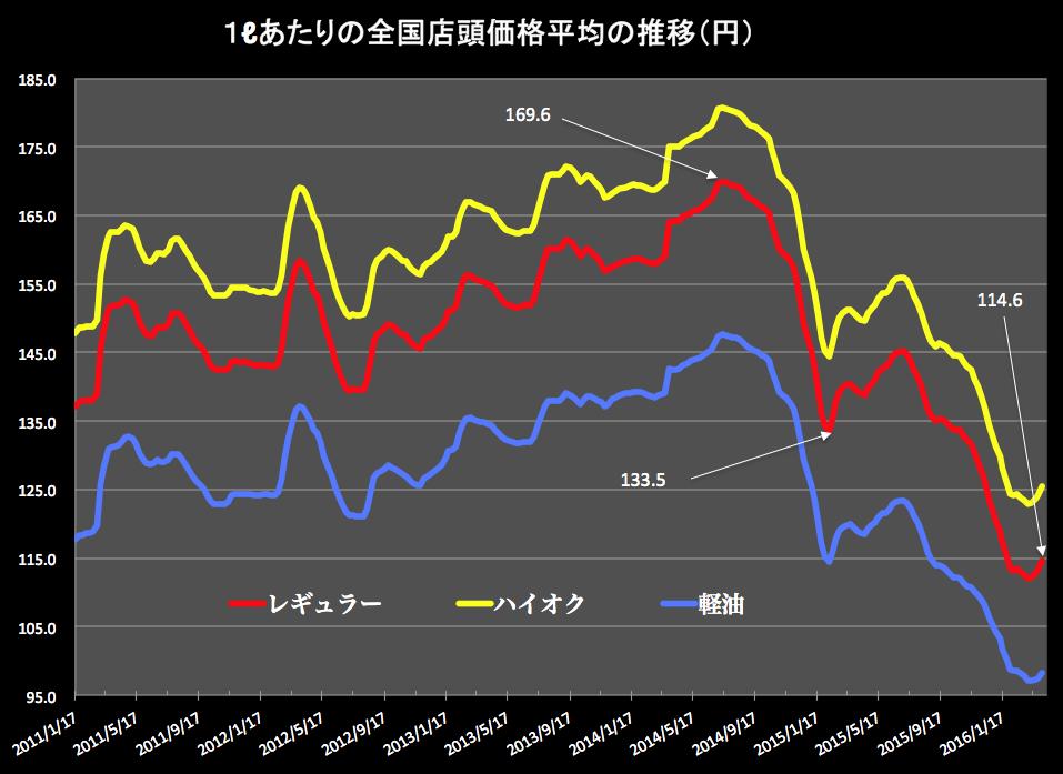 ガソリン価格グラフ 2016-04-06 14.52.43