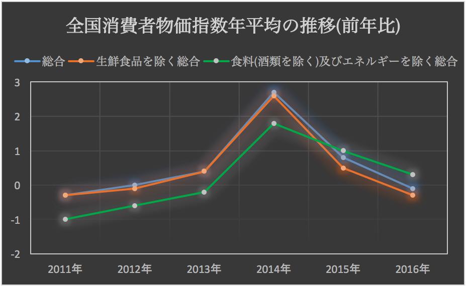 消費者物価指数年平均 2017-01-27 13.37.13