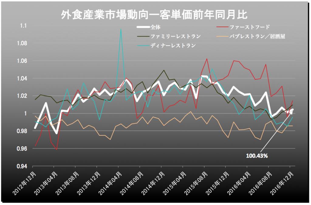 外食産業客単価 2017-01-26 12.45.19