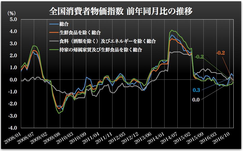 消費者物価指数 2017-01-27 12.37.38