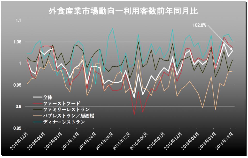 外食産業客数 2017-01-26 12.44.50