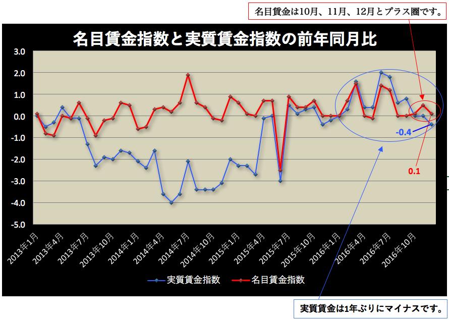 賃金指数 2017-02-06 12.01.47