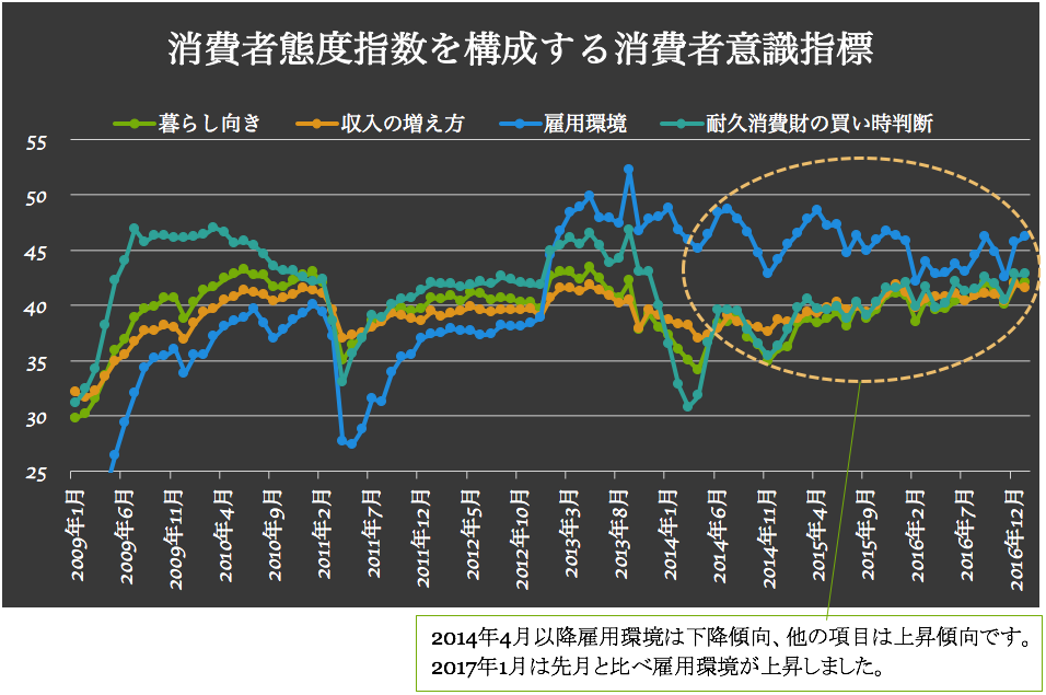 消費者態度指数 2017-02-03 13.07.10